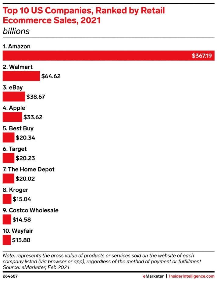 Die Top 10 der US-Firmen im E-Commerce, nach Umsatz gerankt
