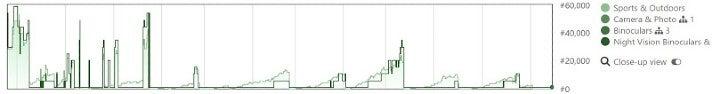 """Diese Grafik aus dem Amazon-Analytics-Tool Keepa zeigt, dass das Nachtsichtgerät immer wieder im Bestseller Rank plötzlich in die Höhe schoss und dann wieder abfiel. Offenbar hat der Seller es immer wieder, wenn es im Ranking abfiel, durch """"Verschenk-Aktionen"""" gepusht (Screenshot: Paulius Kvedaras)"""