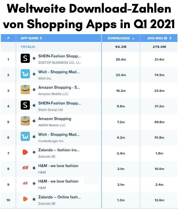 Shopping App Downloads in Q1 2021