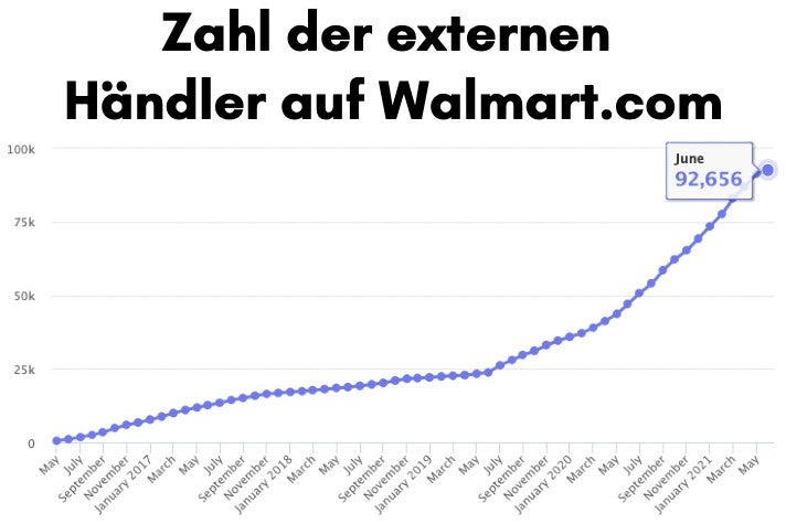 Zahl der externen Händler auf Walmart.com