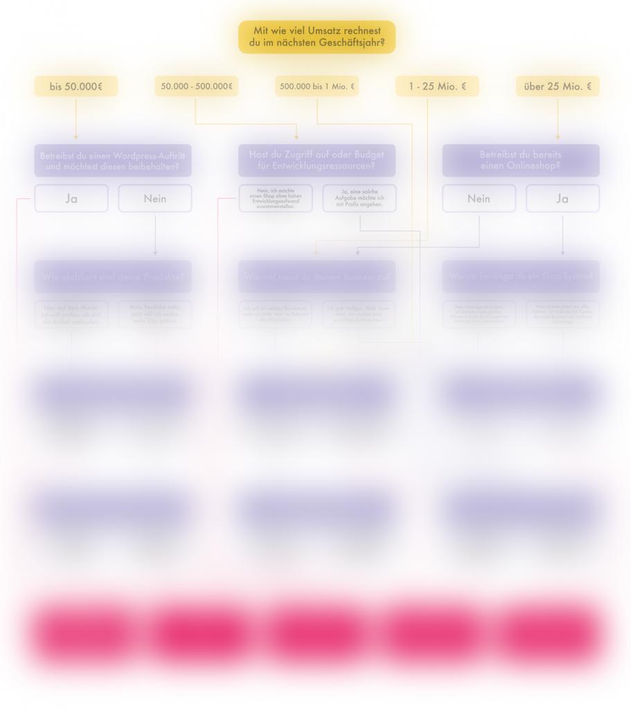 Flowchart - Entscheidung fuer das richtige Shopsystem