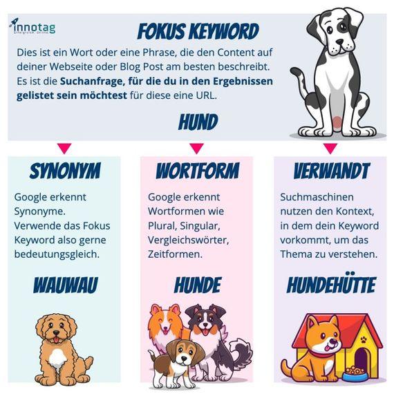 Keyword-Auswahl