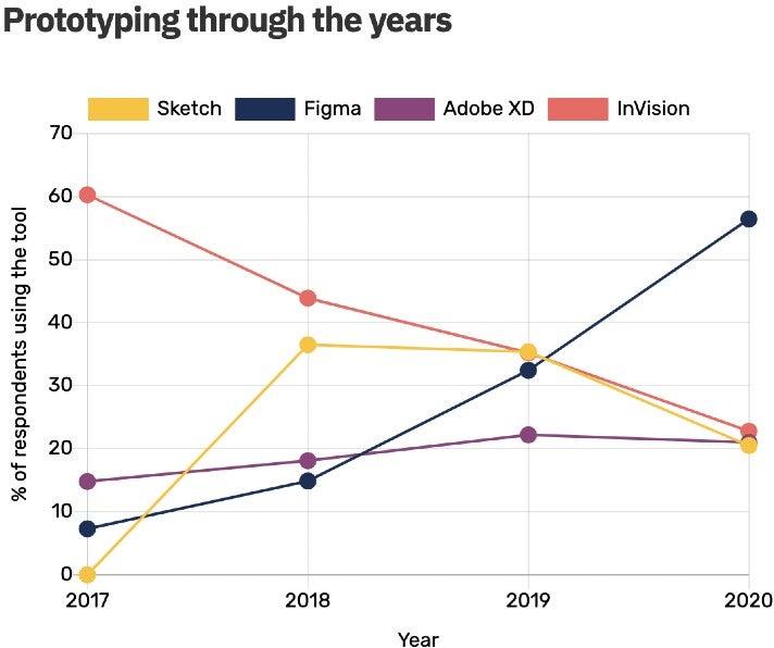 Vergleich der Beliebtheit von Prototyping-Tools über die Jahre hinweg