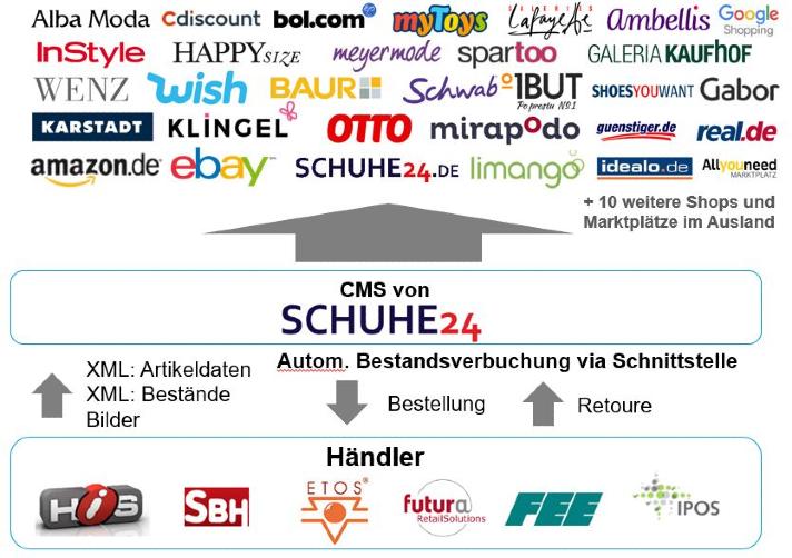 Die Marktplatzstrategie von Schuhe24 und The Platform Group
