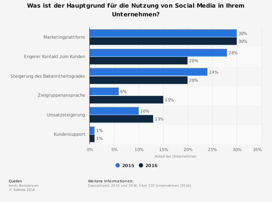 Statista-Social-Media