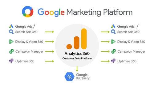 Google Marketing Platform Screenshot