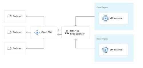 Google Cloud CDN Screenshot