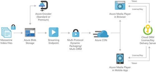 Microsoft Azure CDN Screenshot