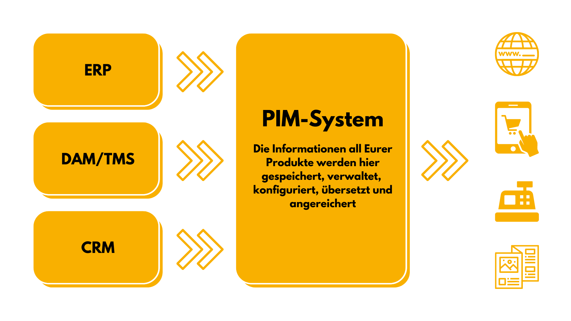 PIM-Systeme-Übersicht
