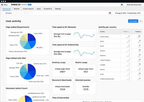 Piwik PRO Analytics Suite Screenshot