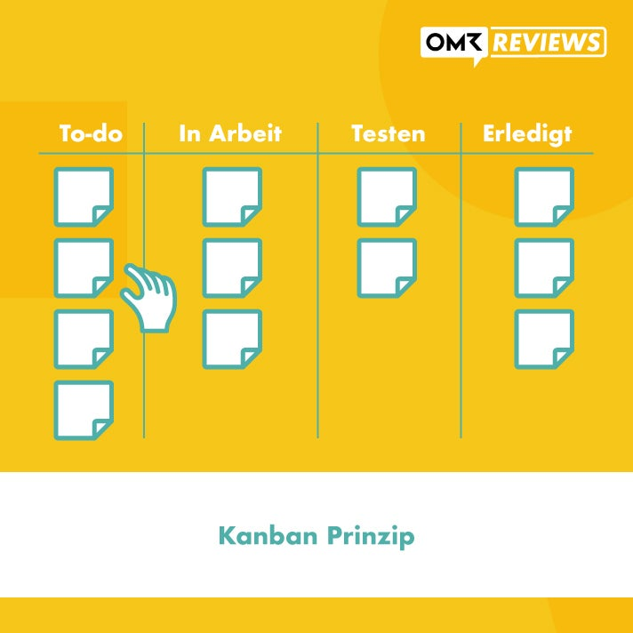 Kanban-Prinzip Projektmanagement
