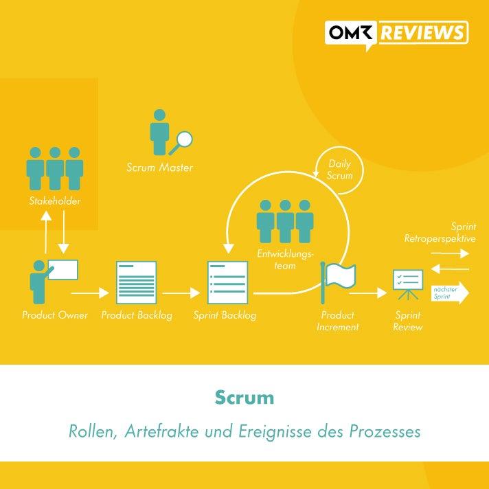 Scrum-Prinzip Projektmanagement
