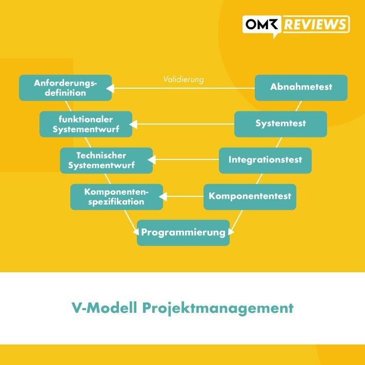 V-Modell Projektmanagement