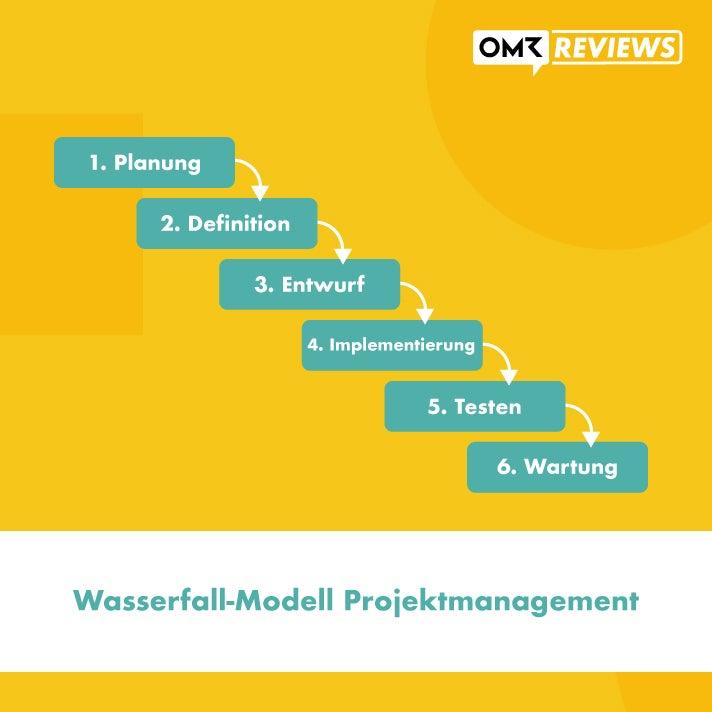 Wasserfall-Modell Projektmanagement