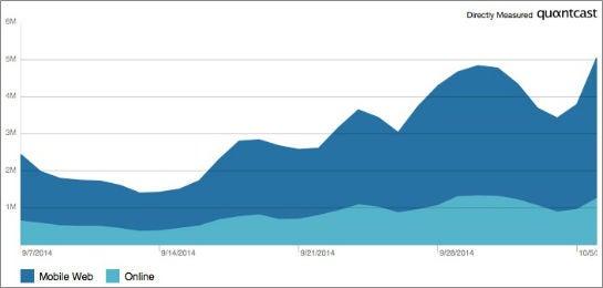 Die Entwicklung der globalen Reichweite von Playbuzz laut Quantcast