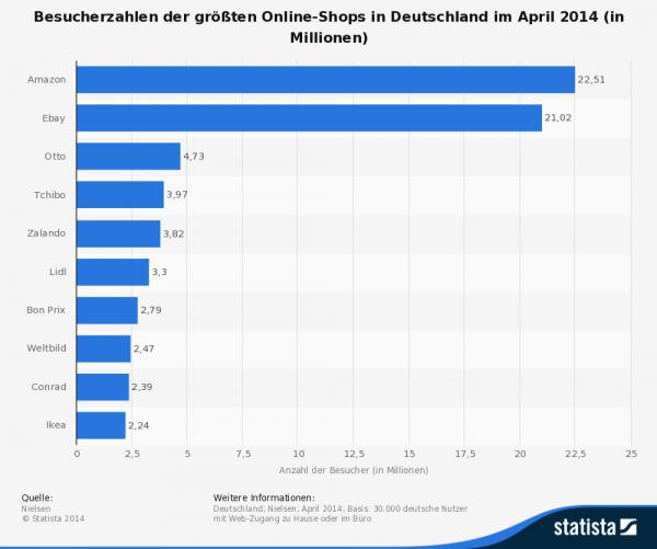 Besucherzahlen der größten Online-Shops in Deutschland im April 2014 (Quelle: Statista)