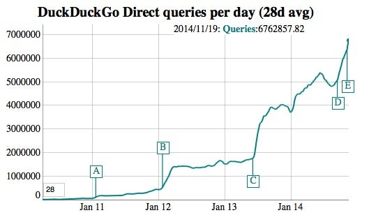 Die Traffic-Entwicklung von DuckDuckGo: Besonders der NSA-Skandal (C) und die Aufnahme in den Safari- und den Firefox-Browser (D&E) haben die Zahl der Suchanfragen steigen lassen
