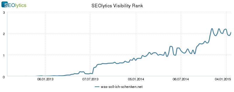 Der SEOlytics Visibility Rank von was-soll-ich-schenken.net. Zu über 270 relevanten Keywords rankt das Portal auf Seite 1 der Google-Suche