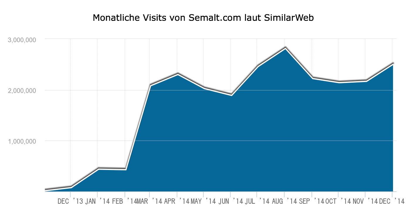 semalt_zugriffsstatistik