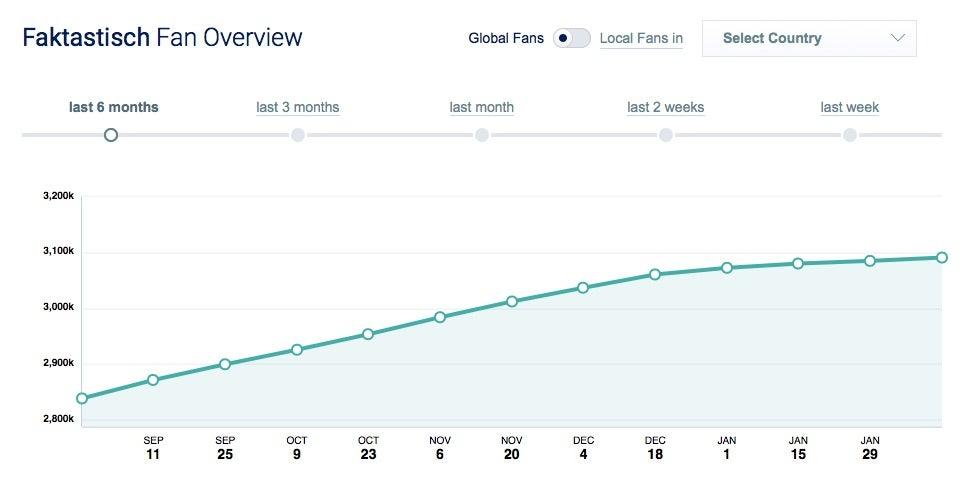 Das Fanwachstum von Faktastisch bei Facebook laut Socialbakers