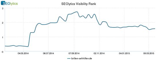 """Der SEOlytics Visibility Rank von brillen-sehhilfen.de. Zu starken Keywords wie u.a. """"brille kosten"""", """"brille preis"""" oder """"sehstärke"""" rankt die Seite bei Google auf dem ersten Platz."""