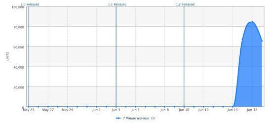 Der Verlauf der Downloadzahlen: Krasser Anstieg nach der Umstellung auf eine kostenlose App.