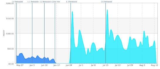 Verlauf der generierten Umsätze: deutlicher Anstieg nach der Einführung von In-app-Käufen.