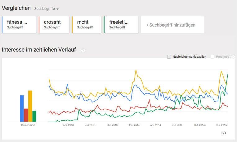 Die Entwicklung der Google-Suchanfragen zu Freeletics (grün), McFit (gelb), Fitness First (blau) und Crossfit (rot) in Deutschland laut Google Trends