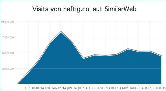 heftig_visits_monatlich_similarweb