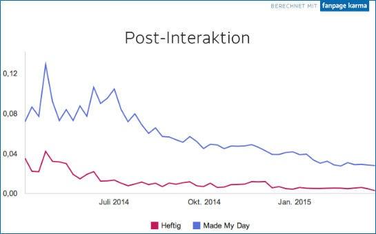 post-interaktion_vergleich_heftig_mmd
