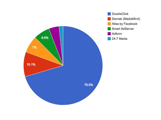 Marktanteile großer Adserver weltweit (Foto: Datanyze.com)