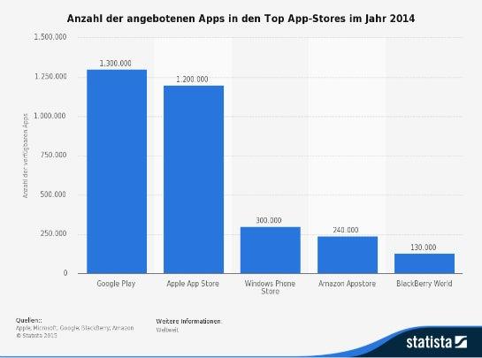Anzahl der Apps in den größten Stores. (Foto: Statista)