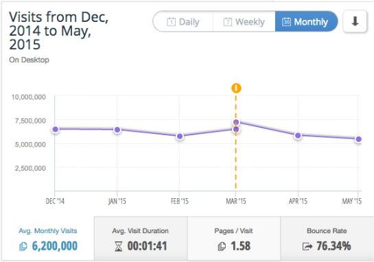 Laut Similar Web hält sich Heftig.co stabil um die sechs Millionen Visits im Monat. (Foto: Similar Web)