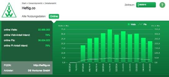 Seit September 2014 ist Heftig.co auch bei der IVW gelistet. Nach einem Hoch im November gehen die Zahlen (auf hohem Niveau) etwas zurück. (Foto: IVW)