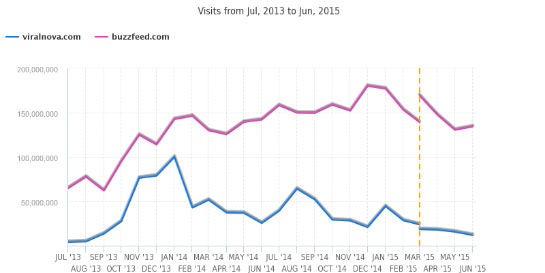 ViralNova und Buzzfeed im Trafficvergleich. (Screenshot: SimilarWeb)