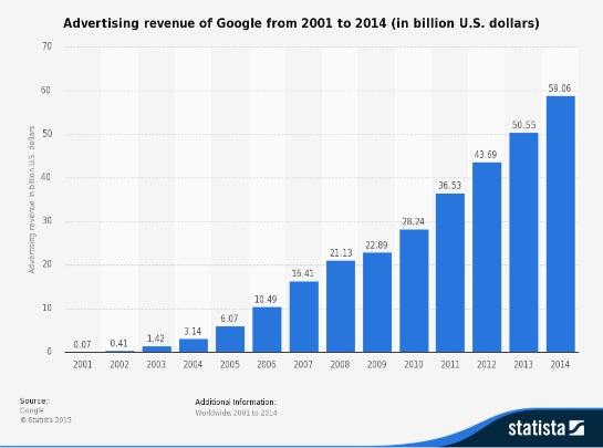Für die Entwicklung von Googles Werbeumsatz ist Philipp Schindler mitverantwortlich.  (Quelle: Statista)