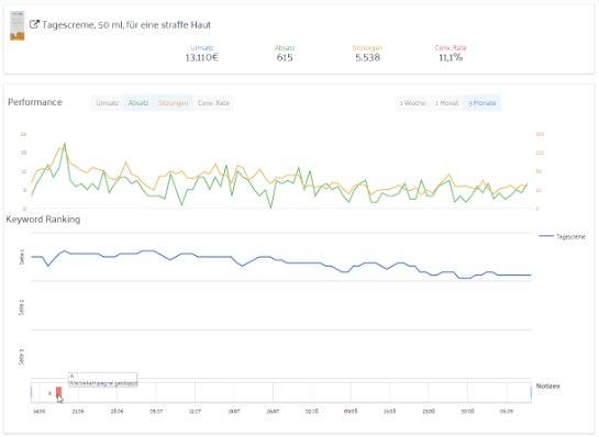 Performance-Analyse mit dem Tool von Marketplace Analytics.
