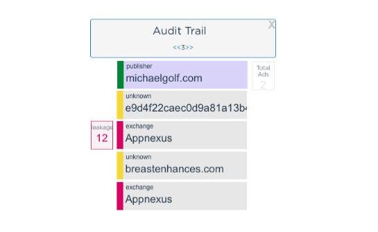 Audit Trail für eine Anzeige auf michaelgolf.com (Authenticated Digital).