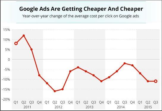 Googles durchschnittlicher CPC sinkt seit fast vier Jahren (Grafik: Business Insider / Statista)