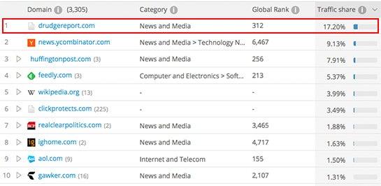 Unter den Referral-Traffic-Link-Quellen der New York Times lag der Drudge Report laut SimilarWeb in den vergangenen zwölf Monaten auf dem ersten Rang (SimilarWeb ordnet Facebook und Google in andere Traffic-Kategorien ein, deswegen sind sie in dieser Rangliste nicht aufgeführt)