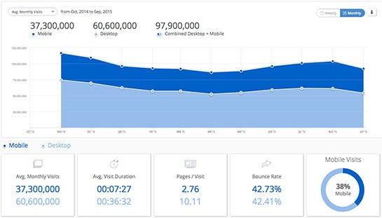 Traffic-Statistiken von drudgereport.com laut SimilarWeb