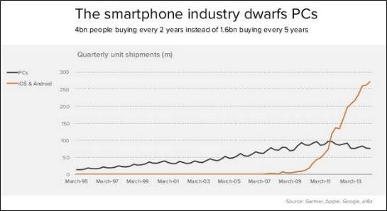 smartphone_vs_pc