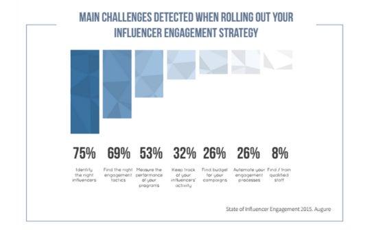 Die größten Probleme für Unternehmen im Influencer Marketing (Quelle: Augure)