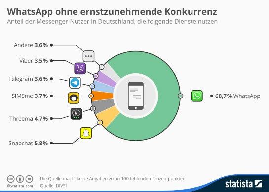 5,8 Prozent der Internet-Nutzer in Deutschland nutzen Snapchat. (Quelle: DIVSI / Statista)