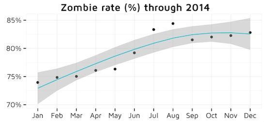 zombie_app_rate_adjust