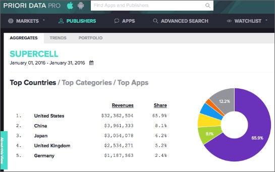 Weltweite Umsätze von Supercell über iOS im Januar 2016 (Screenshot: Priori Data)